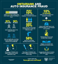 Ontarians and auto insurance fraud