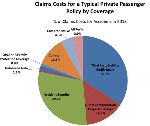 Typical Car Insurance Rates Ontario